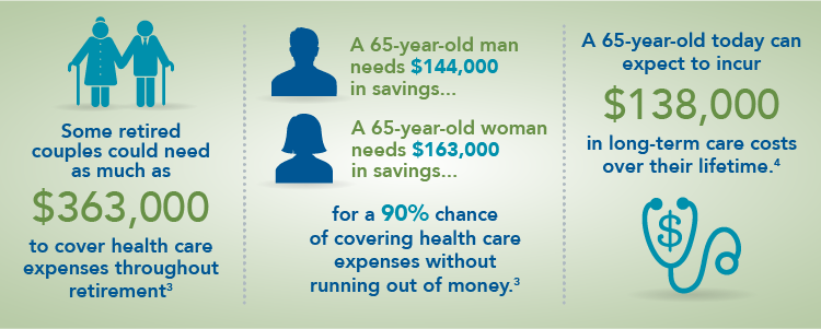 Some retired couples could need as much as $363,000 to cover health care expenses throughout retirement.3A 65-year-old man needs $144,000 in savings and a 65-year-old woman needs $163,000 in savings for a 90% chance of covering health care expenses without running out of money.3 A 65-year-old today can expect to incur $138,000 in long-term care costs over their lifetime.4